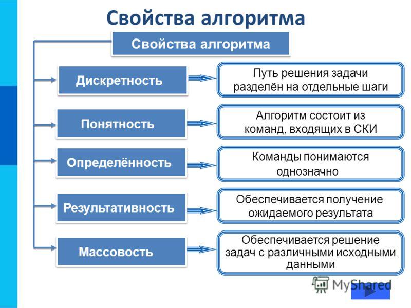 Свойства алгоритма Путь решения задачи разделён на отдельные шаги Алгоритм состоит из команд, входящих в СКИ Команды понимаются однозначно Обеспечивается получение ожидаемого результата Обеспечивается решение задач с различными исходными данными Диск