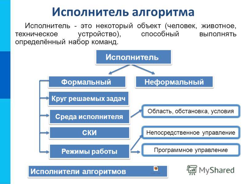 Исполнитель алгоритма Исполнитель - это некоторый объект (человек, животное, техническое устройство), способный выполнять определённый набор команд. Формальный Неформальный Исполнитель Круг решаемых задач Среда исполнителя Режимы работы Непосредствен