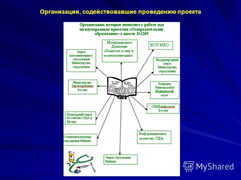 Организации, содействовавшие проведению проекта