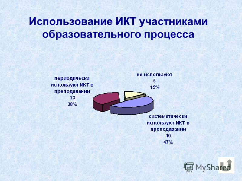 Использование ИКТ участниками образовательного процесса