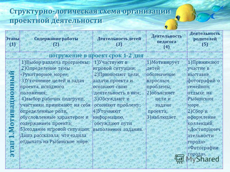 Этапы (1) Содержание работы (2) Деятельность детей (3) Деятельность педагога (4) Деятельность родителей (5) погружение в проект срок 1-2 дня 1)Выбор раздела программы; 2)Определение темы «Рукотворное море»; 3)Уточнение целей и задач проекта, исходног
