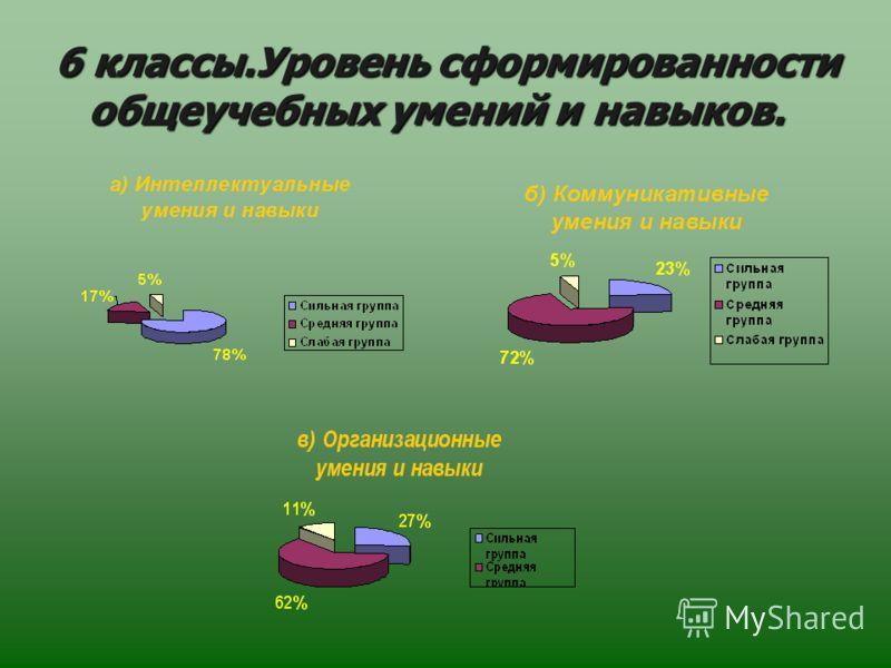 6 классы.Уровень сформированности общеучебных умений и навыков.