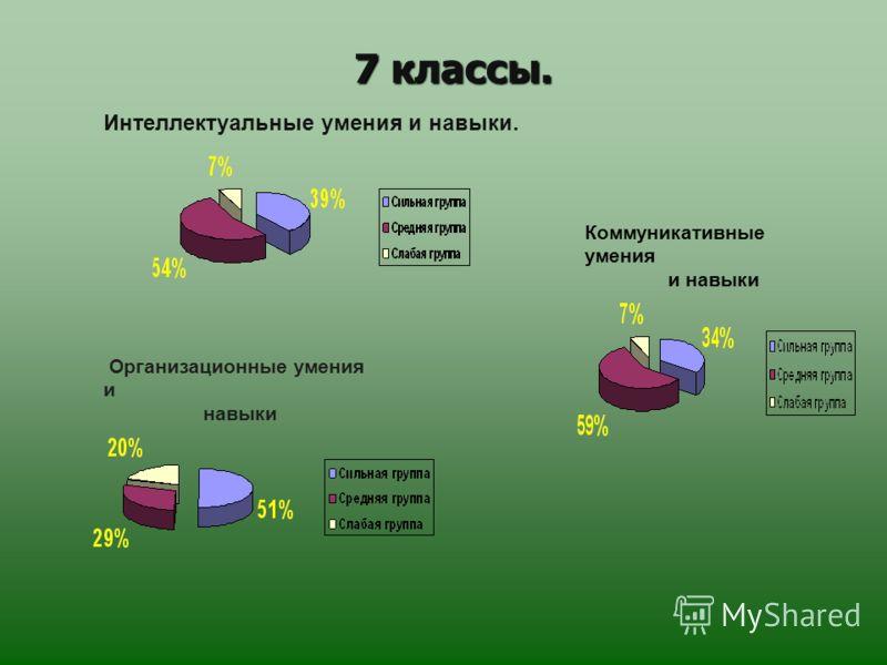 7 классы. 7 классы. Интеллектуальные умения и навыки. Коммуникативные умения и навыки Организационные умения и навыки