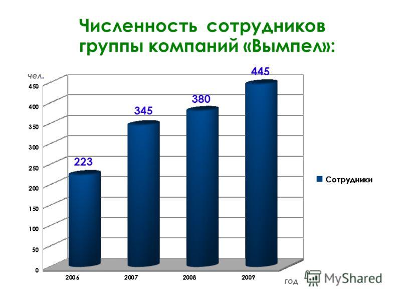 9.5.10 Численность сотрудников группы компаний «Вымпел»: 223 345 380 445 год чел.