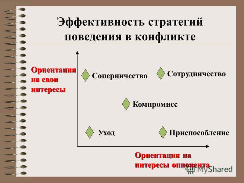 Эффективность стратегий поведения в конфликте Ориентация на интересы оппонента Ориентация на свои интересы Компромисс ПриспособлениеУход Сотрудничество Соперничество