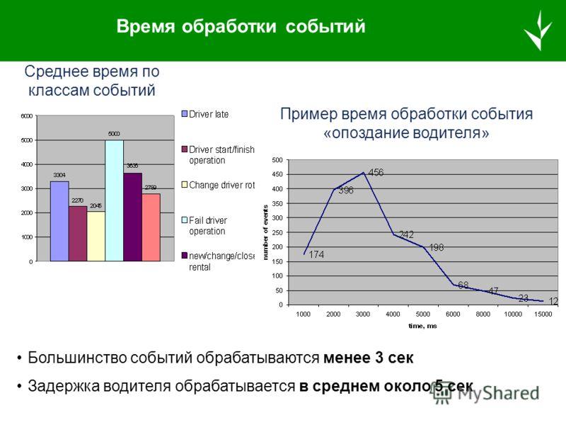 Эффективность фазы проактивности Green – фазы, давшие результат по улучшению расписания Red – не успешные фазы Blue – фазы, прерванные новым внешним событием