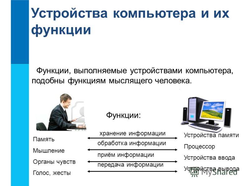 Устройства компьютера и их функции Функции, выполняемые устройствами компьютера, подобны функциям мыслящего человека. Функции: Память Мышление Органы чувств Голос, жесты Устройства памяти Процессор Устройства ввода Устройства вывода хранение информац