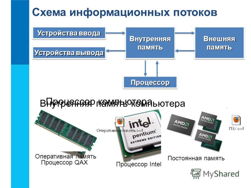 Устройства ввода Устройства вывода ВнутренняяпамятьВнутренняяпамятьВнешняяпамятьВнешняяпамять ПроцессорПроцессор Процессор компьютера Процессор QAX Процессор Intel Внутренняя память компьютера Оперативная память Постоянная память Схема информационных