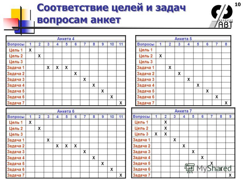 10 Соответствие целей и задач вопросам анкет Анкета 4 Вопросы1234567891011 Цель 1Х Цель 2Х Цель 3 Задача 1ХХХ Задача 2Х Задача 3Х Задача 4Х Задача 5Х Задача 6Х Задача 7Х Анкета 5 Вопросы12345678 Цель 1 Цель 2Х Цель 3 Задача 1Х Задача 2Х Задача 3Х Зад