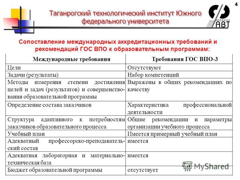 4 Таганрогский технологический институт Южного федерального университета Сопоставление международных аккредитационных требований и рекомендаций ГОС ВПО к образовательным программам: Международные требованияТребования ГОС ВПО-3 ЦелиОтсутствуют Задачи