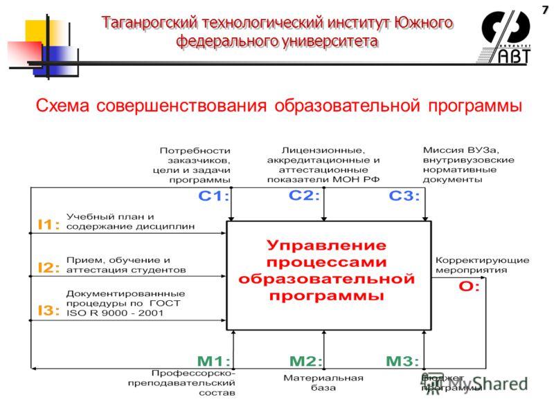7 Таганрогский технологический институт Южного федерального университета Схема совершенствования образовательной программы