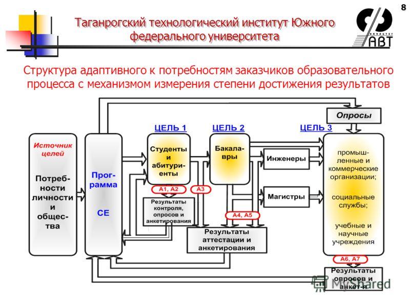 8 Таганрогский технологический институт Южного федерального университета Структура адаптивного к потребностям заказчиков образовательного процесса с механизмом измерения степени достижения результатов
