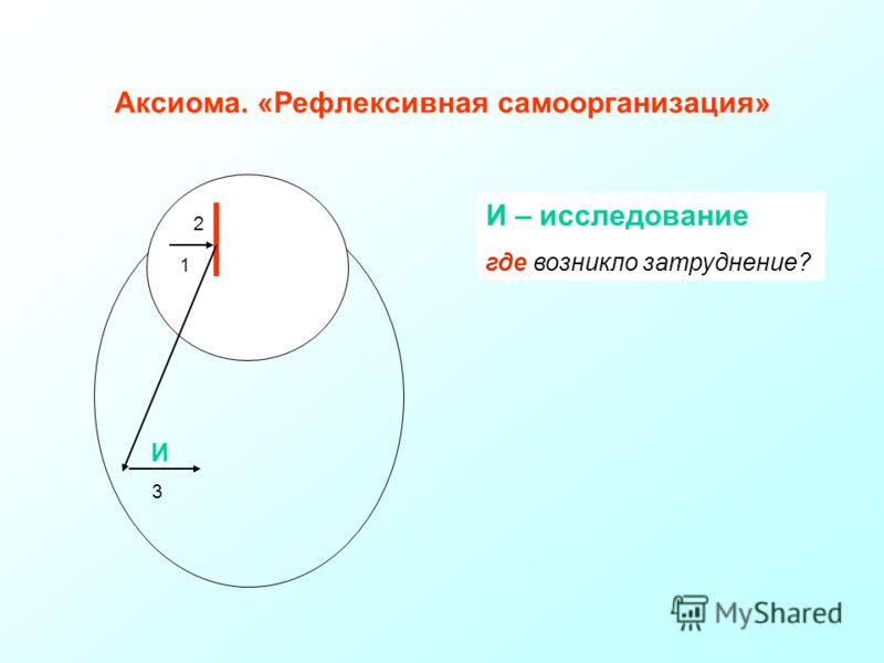 2 1 И И – исследование где возникло затруднение? 3 Аксиома. «Рефлексивная самоорганизация»
