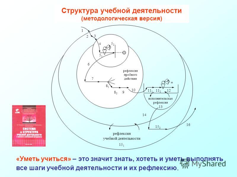 Структура учебной деятельности методологическая Структура учебной деятельности (методологическая версия) 14 98282 13 11 1 11 2 7 6 8181 рефлексия пробного действия исполнительская рефлексия 10 = 12 5252 4 5151 1 2 3 рефлексия учебной деятельности 16
