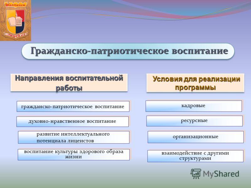 Условия для реализации программы Условия для реализации программы Направления воспитательной работы гражданско-патриотическое воспитание духовно-нравственное воспитание развитие интеллектуального потенциала лицеистов развитие интеллектуального потенц