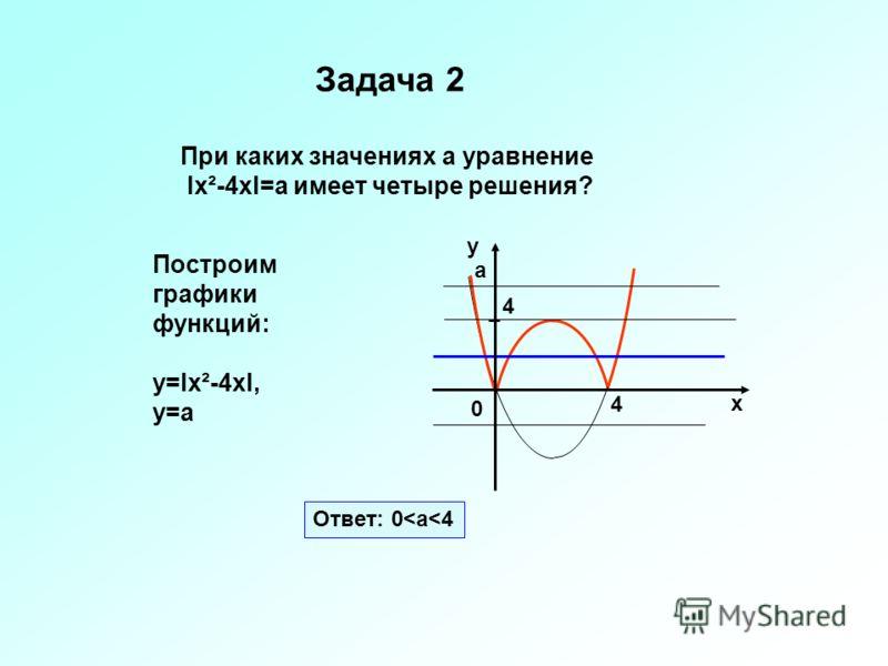 0 х у а Ответ: 0