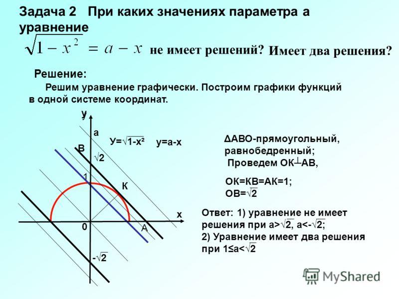 Задача 2 При каких значениях параметра а уравнение не имеет решений? 0 х у 1 -2-2 Ответ: 1) уравнение не имеет решения при а>2, а