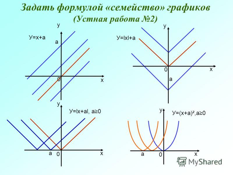 Задать формулой «семейство» графиков (Устная работа 2) У=х+а У=lхl+а У=lх+аl, а0 а а а 0 0 0 х х х у у у 0 х а у У=(х+а)²,а0