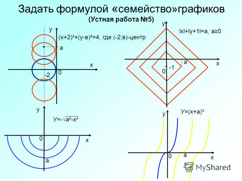 Задать формулой « семейство»графиков (Устная работа 5) 0 х у 0 у 0 х у 0 у а (х+2)²+(у-в)²=4, где (-2;в)-центр а lхl+lу+1l=а, а0 а У=-а²-х² У=(х+а)³ а -2 х х