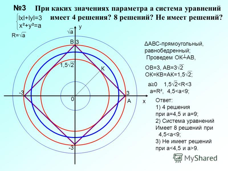 При каких значениях параметра а система уравнений имеет 4 решения? 8 решений? Не имеет решений? 0 3 х у 3 -3 lхl+lуl=3 х²+у²=а 3 1,52 Ответ: 1) 4 решения при а=4,5 и а=9; 2) Система уравнений Имеет 8 решений при 4,5