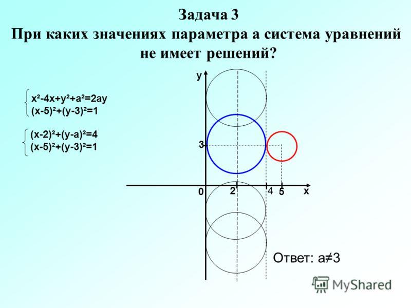Задача 3 При каких значениях параметра а система уравнений не имеет решений? х²-4х+у²+а²=2ау (х-5)²+(у-3)²=1 3 5 42х у 0 (х-2)²+(у-а)²=4 (х-5)²+(у-3)²=1 Ответ: а3