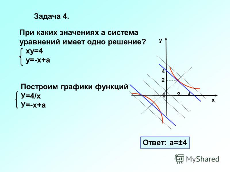 При каких значениях а система уравнений имеет одно решение? ху=4 у=-х+а 0 х 2 2 Ответ: а=±4 4 4 Построим графики функций У=4/х У=-х+а у Задача 4.