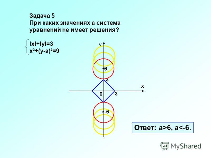 0 х у 3 6 -6 Ответ: а>6, а