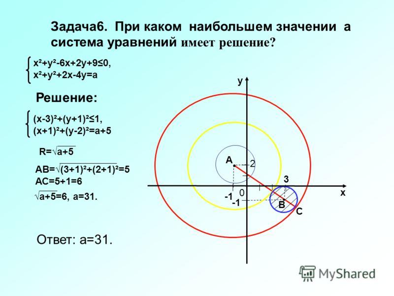 Задача6. При каком наибольшем значении а система уравнений имеет решение? (х-3)²+(у+1)²1, (х+1)²+(у-2)²=а+5 Решение: х²+у²-6х+2у+90, х²+у²+2х-4у=а 2 х у 0 Ответ: а=31. 3 А В С R=а+5 АВ=(3+1)²+(2+1)²=5 АС=5+1=6 а+5=6, а=31.