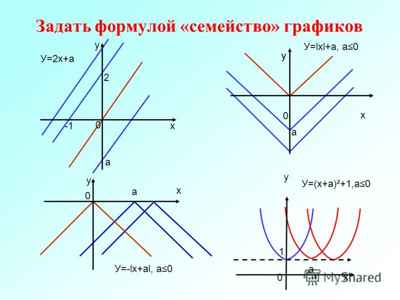 Задать формулой «семейство» графиков У=2х+а У=lхl+а, а0 У=-lх+аl, а0 а а а 0 0 0 х х х у у у 0 х а у У=(х+а)²+1,а0 у 2 1