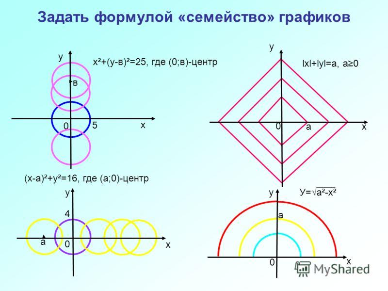 Задать формулой «семейство» графиков 0 х у 0 х у 0 х у в х²+(у-в)²=25, где (0;в)-центр а lхl+lуl=а, а0 а У=а²-х² 0 х 4 а (х-а)²+у²=16, где (а;0)-центр у 5