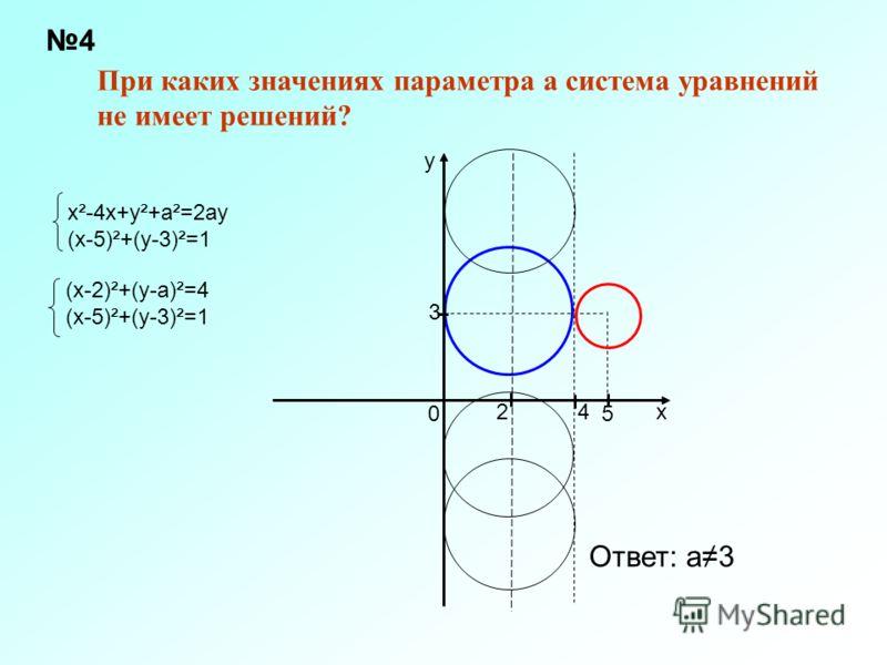 При каких значениях параметра а система уравнений не имеет решений? х²-4х+у²+а²=2ау (х-5)²+(у-3)²=1 3 5 42х у 0 (х-2)²+(у-а)²=4 (х-5)²+(у-3)²=1 Ответ: а3 4