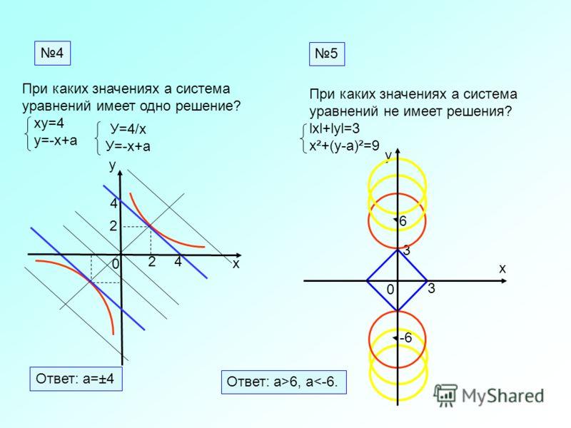 0 х у 0 х 4 2 2 Ответ: а=±4 4 4 3 6 -6 Ответ: а>6, а