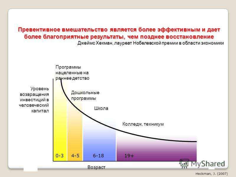 Превентивное вмешательство является более эффективным и дает более благоприятные результаты, чем позднее восстановление Джеймс Хекман, лауреат Нобелевской премии в области экономики Heckman, J. (2007) 0-34-56-1819+ Уровень возвращения инвестиций в че