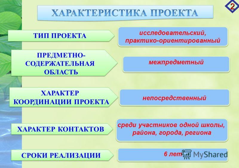 ТИП ПРОЕКТА ХАРАКТЕР КООРДИНАЦИИ ПРОЕКТА ХАРАКТЕР КООРДИНАЦИИ ПРОЕКТА ХАРАКТЕР КОНТАКТОВ СРОКИ РЕАЛИЗАЦИИ ПРЕДМЕТНО- СОДЕРЖАТЕЛЬНАЯ ОБЛАСТЬ ПРЕДМЕТНО- СОДЕРЖАТЕЛЬНАЯ ОБЛАСТЬ исследовательский, практико-ориентированный исследовательский, практико-орие