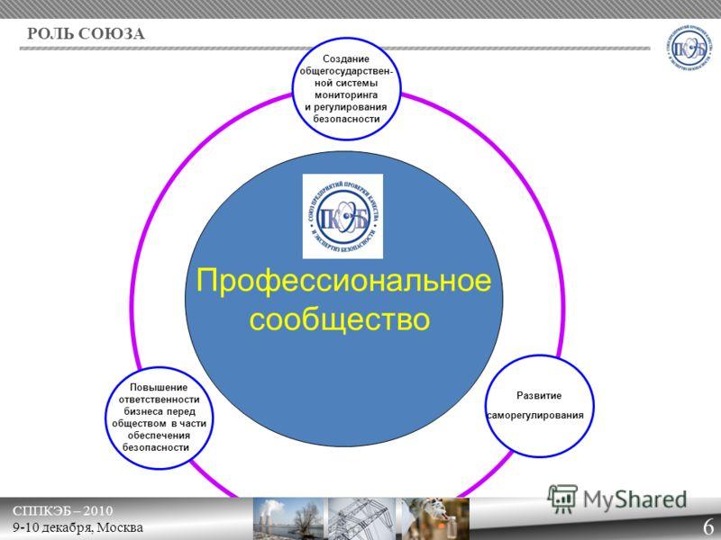 СППКЭБ – 2010 9-10 декабря, Москва РОЛЬ СОЮЗА 6 Профессиональное сообщество Повышение ответственности бизнеса перед обществом в части обеспечения безопасности Развитие саморегулирования Создание общегосударствен- ной системы мониторинга и регулирован