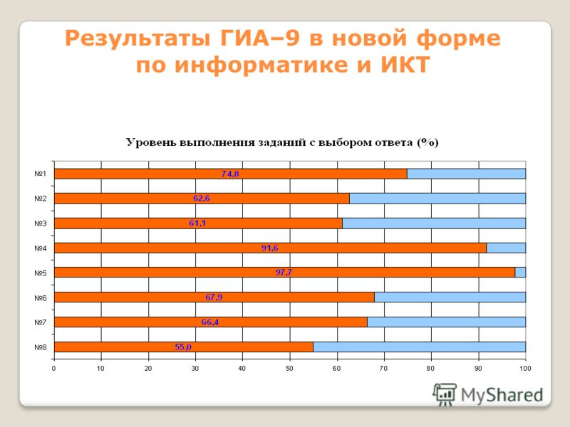 Результаты ГИА–9 в новой форме по информатике и ИКТ