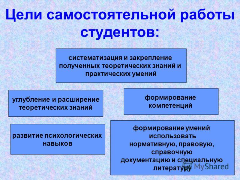 Цели самостоятельной работы студентов: систематизация и закрепление полученных теоретических знаний и практических умений углубление и расширение теоретических знаний формирование умений использовать нормативную, правовую, справочную документацию и с