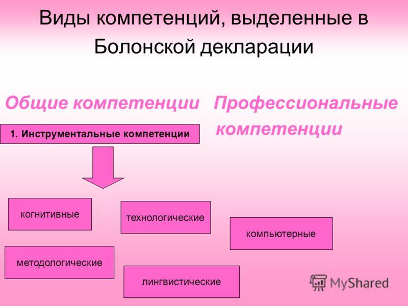 Виды компетенций, выделенные в Болонской декларации Общие компетенции Профессиональные компетенции 1. Инструментальные компетенции когнитивные методологические технологические компьютерные лингвистические