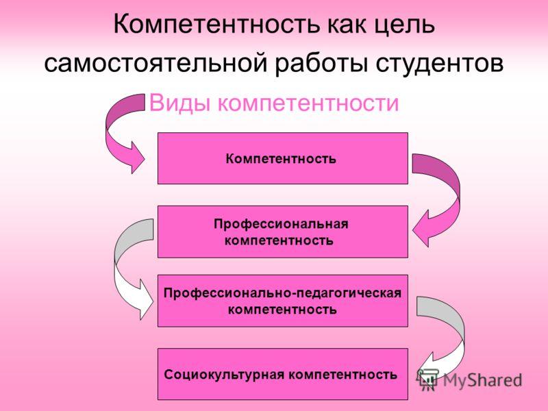 Компетентность как цель самостоятельной работы студентов Виды компетентности Профессиональная компетентность Профессионально-педагогическая компетентность Социокультурная компетентность Компетентность