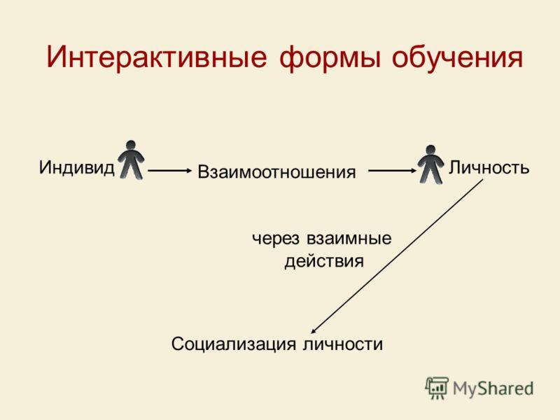 Интерактивные формы обучения Индивид Взаимоотношения Личность Социализация личности через взаимные действия