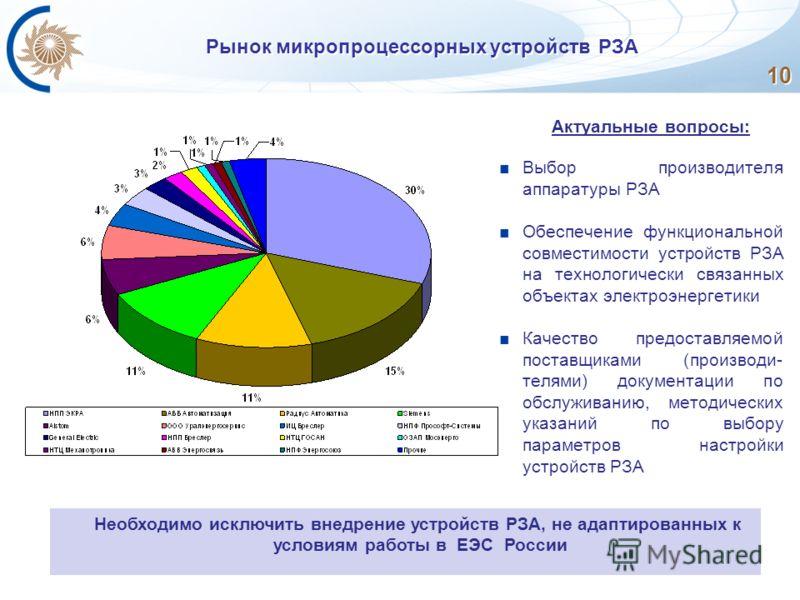 Рынок микропроцессорных устройств РЗА 10 Актуальные вопросы: Выбор производителя аппаратуры РЗА Обеспечение функциональной совместимости устройств РЗА на технологически связанных объектах электроэнергетики Качество предоставляемой поставщиками (произ