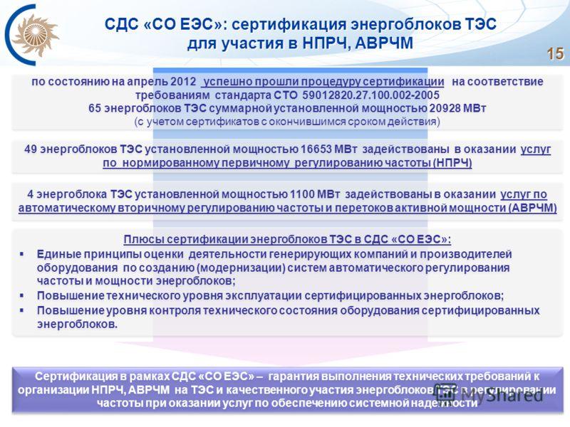 СДС «СО ЕЭС»: сертификация энергоблоков ТЭС для участия в НПРЧ, АВРЧМ 15 по состоянию на апрель 2012 успешно прошли процедуру сертификации на соответствие требованиям стандарта СТО 59012820.27.100.002-2005 65 энергоблоков ТЭС суммарной установленной