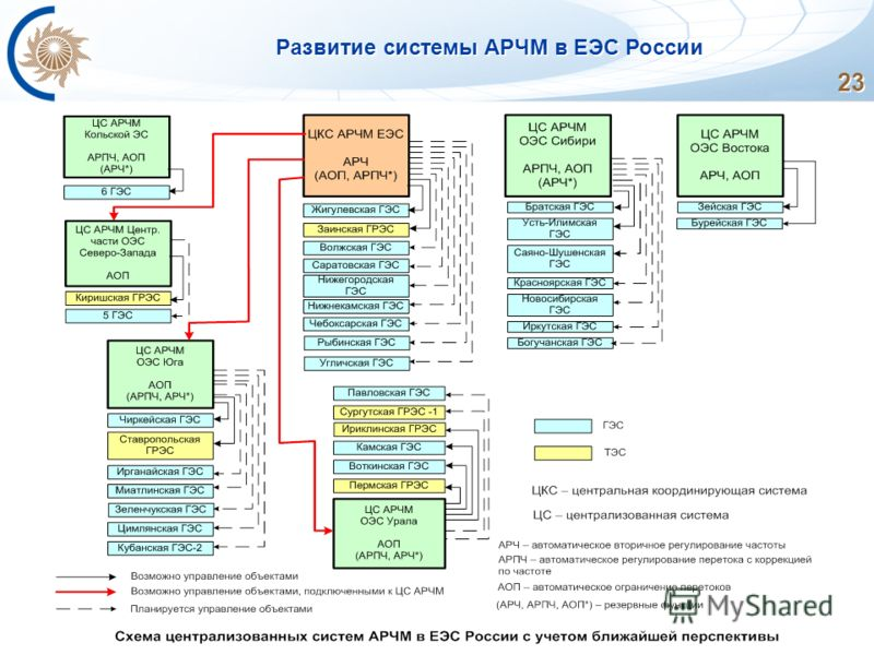 23 Развитие системы АРЧМ в ЕЭС России