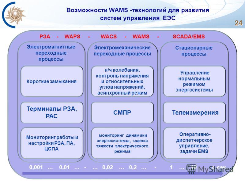 РЗА - WAPS - WACS - WAMS - SCADA/EMS Электромагнитные переходные процессы Электромеханические переходные процессы Стационарные процессы 24 Возможности WAMS -технологий для развития систем управления ЕЭС Мониторинг работы и настройки РЗА, ПА, ЦСПА мон