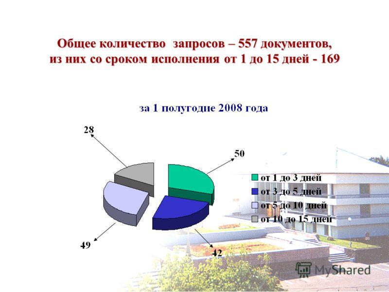 Общее количество запросов – 557 документов, из них со сроком исполнения от 1 до 15 дней - 169