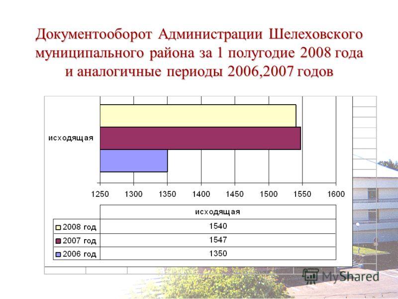 Документооборот Администрации Шелеховского муниципального района за 1 полугодие 2008 года и аналогичные периоды 2006,2007 годов