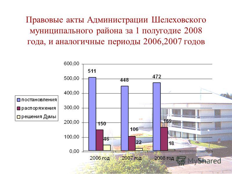 Правовые акты Администрации Шелеховского муниципального района за 1 полугодие 2008 года, и аналогичные периоды 2006,2007 годов