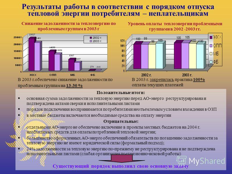 www.rao-ees.ru 12 Подключение тепловой нагрузки в 2003 г. Основной регламентирующий документ о вхождении в ОЗП 2003/2004 года - Приказ РАО «ЕЭС России» от 13.09.2002 520. Для потребителей, имеющих задолженность более 2 месяцев - разрешительный порядо
