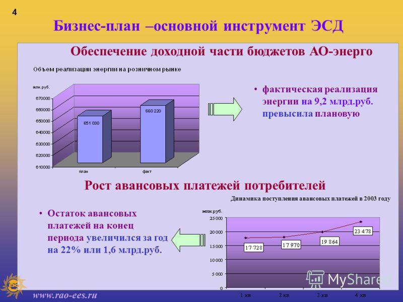 www.rao-ees.ru 3 Основные результаты ЭСД по холдингу РАО «ЕЭС России» обеспечена текущая оплата отпущенной электро- и теплоэнергии (уровень оплаты за отпущенную энергию - 101 %); снижена на 12,2 млрд. руб. задолженность потребителей за отпущенную эле