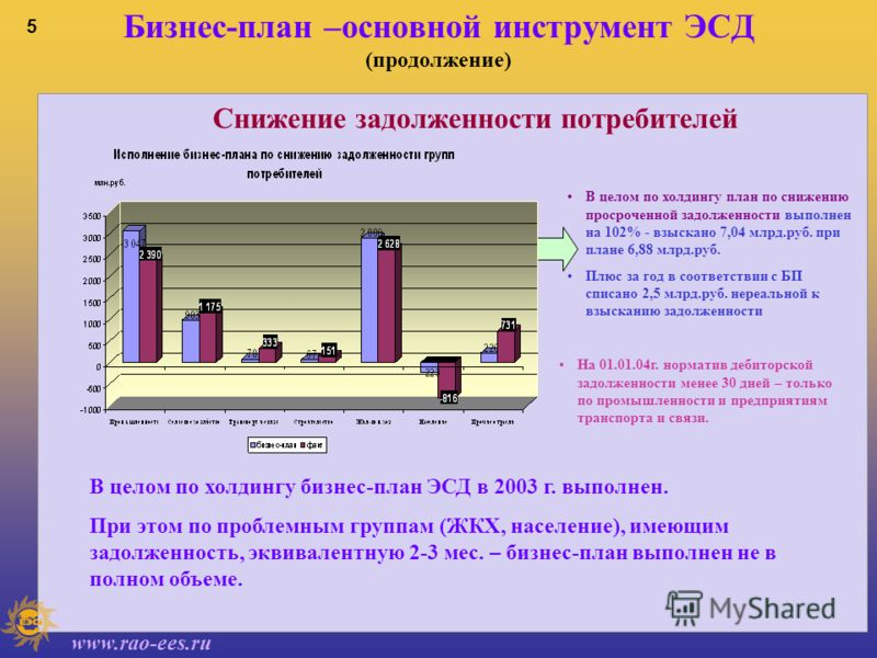 www.rao-ees.ru 4 Бизнес-план –основной инструмент ЭСД Обеспечение доходной части бюджетов АО-энерго фактическая реализация энергии на 9,2 млрд.руб. превысила плановую Динамика поступления авансовых платежей в 2003 году Рост авансовых платежей потреби